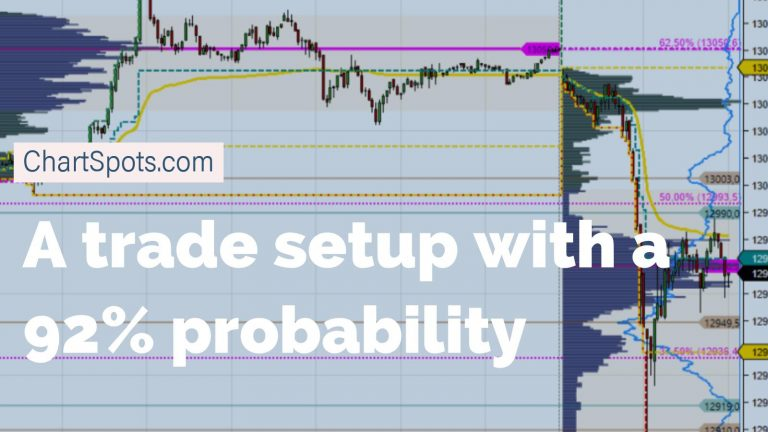 trade setup with 92% probability