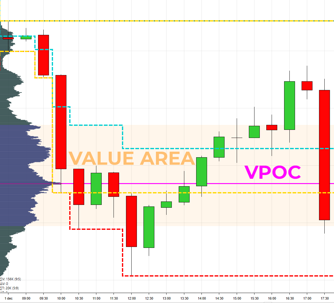 Value Area VPOC